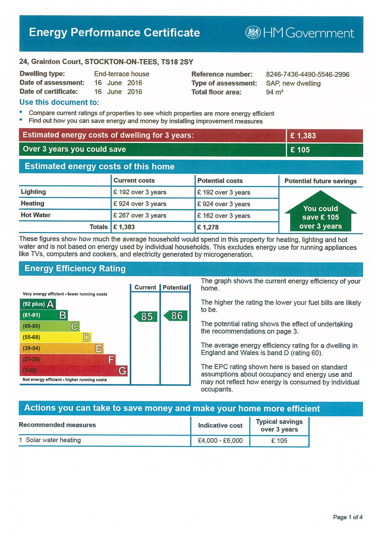 Environmental Impact (co2) Rating
